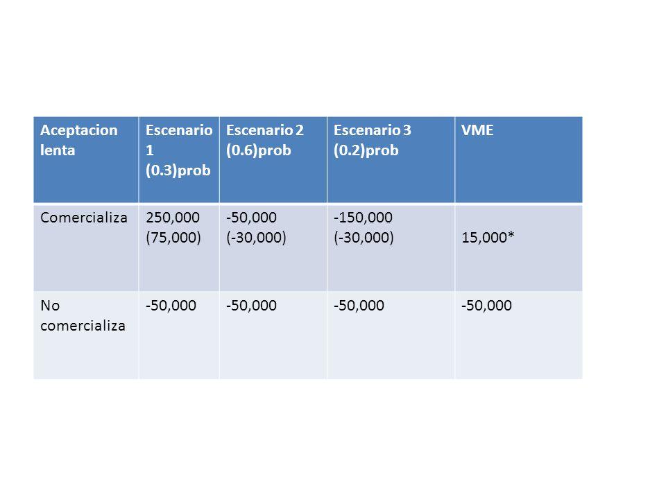 Aceptacion lenta Escenario 1 (0.3)prob Escenario 2 (0.6)prob Escenario 3 (0.2)prob VME Comercializa250,000 (75,000) -50,000 (-30,000) -150,000 (-30,00