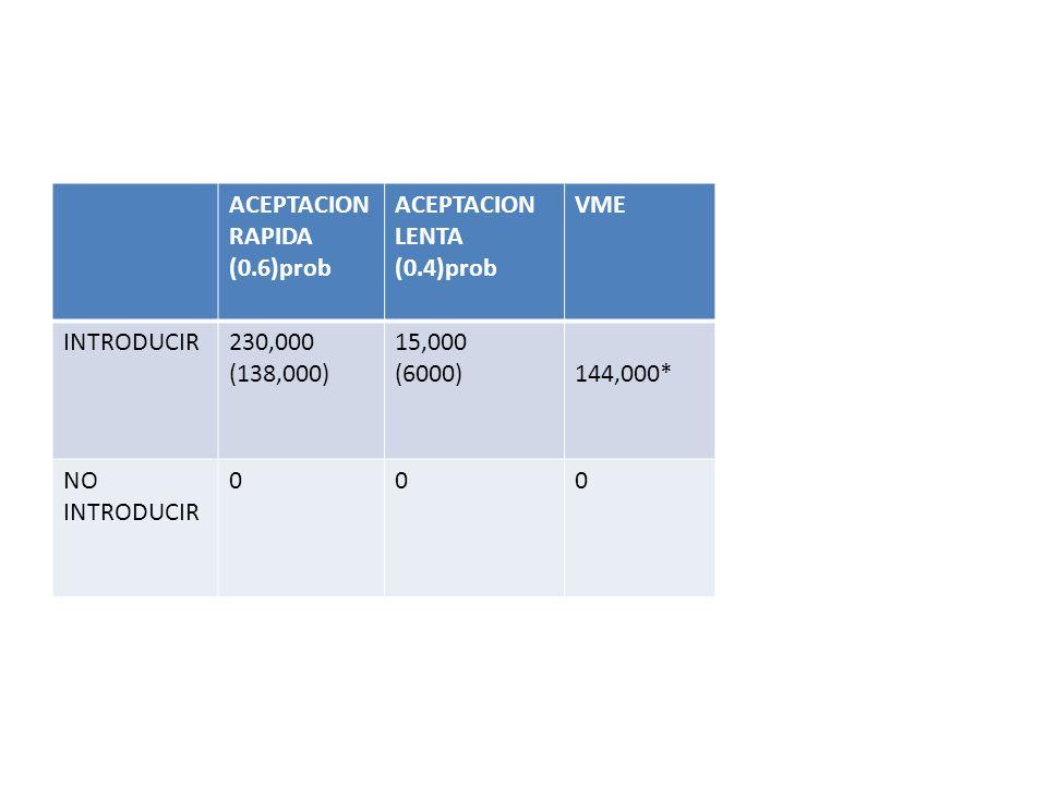 ACEPTACION RAPIDA (0.6)prob ACEPTACION LENTA (0.4)prob VME INTRODUCIR230,000 (138,000) 15,000 (6000)144,000* NO INTRODUCIR 000