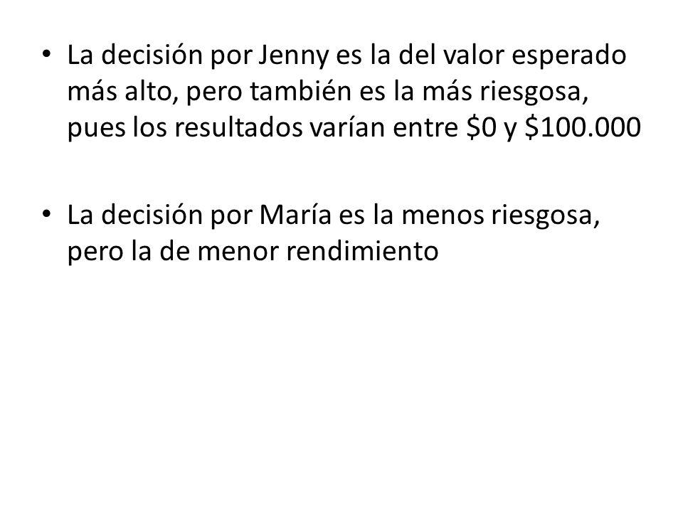 La decisión por Jenny es la del valor esperado más alto, pero también es la más riesgosa, pues los resultados varían entre $0 y $100.000 La decisión p