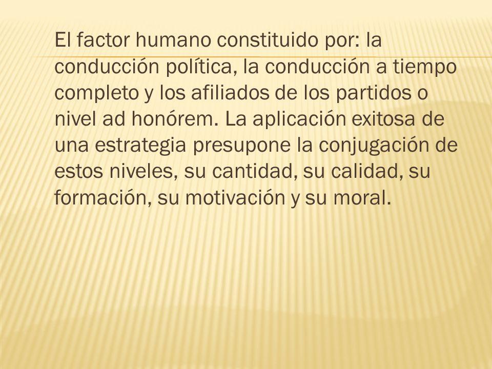 El factor humano constituido por: la conducción política, la conducción a tiempo completo y los afiliados de los partidos o nivel ad honórem. La aplic