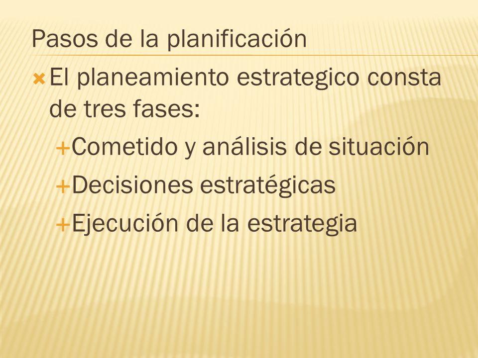 Pasos de la planificación El planeamiento estrategico consta de tres fases: Cometido y análisis de situación Decisiones estratégicas Ejecución de la e