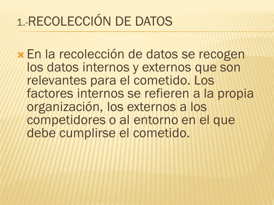 1.- RECOLECCIÓN DE DATOS En la recolección de datos se recogen los datos internos y externos que son relevantes para el cometido. Los factores interno