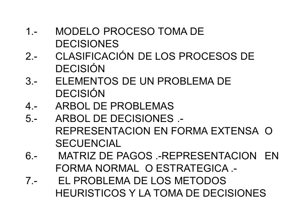 1.-MODELO PROCESO TOMA DE DECISIONES 2.-CLASIFICACIÓN DE LOS PROCESOS DE DECISIÓN 3.-ELEMENTOS DE UN PROBLEMA DE DECISIÓN 4.-ARBOL DE PROBLEMAS 5.-ARB