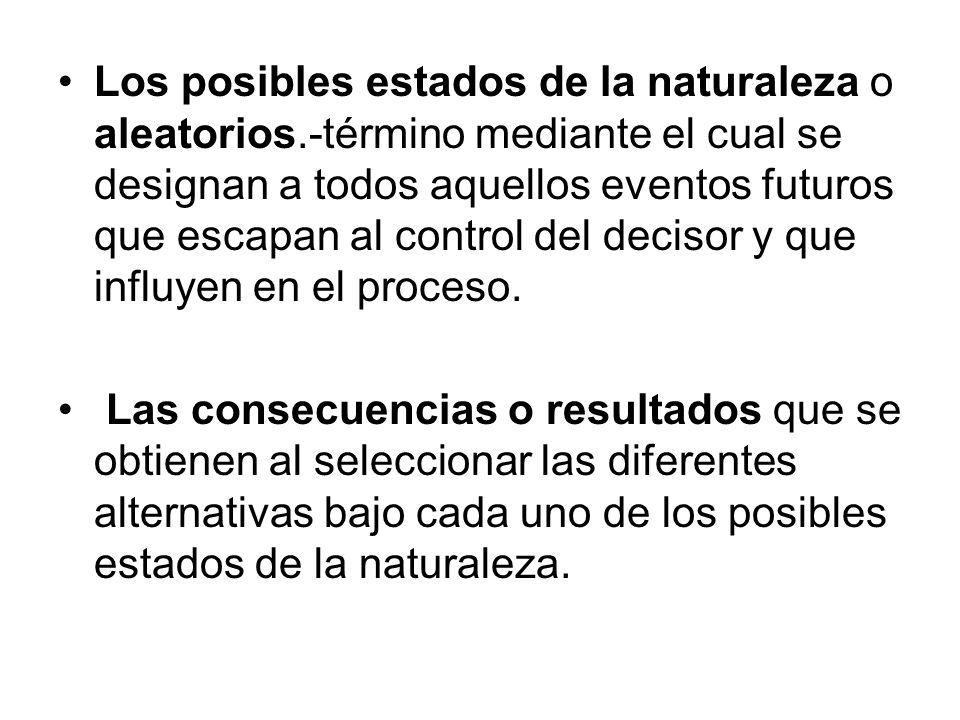 Los posibles estados de la naturaleza o aleatorios.-término mediante el cual se designan a todos aquellos eventos futuros que escapan al control del d