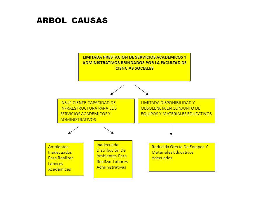LIMITADA PRESTACION DE SERVICIOS ACADEMICOS Y ADMINISTRATIVOS BRINDADOS POR LA FACULTAD DE CIENCIAS SOCIALES INSUFICIENTE CAPACIDAD DE INFRAESTRUCTURA