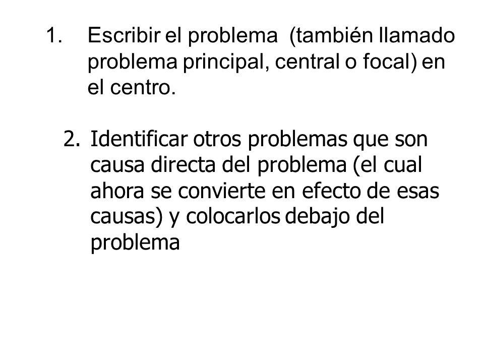 1.Escribir el problema (también llamado problema principal, central o focal) en el centro. 2.Identificar otros problemas que son causa directa del pro
