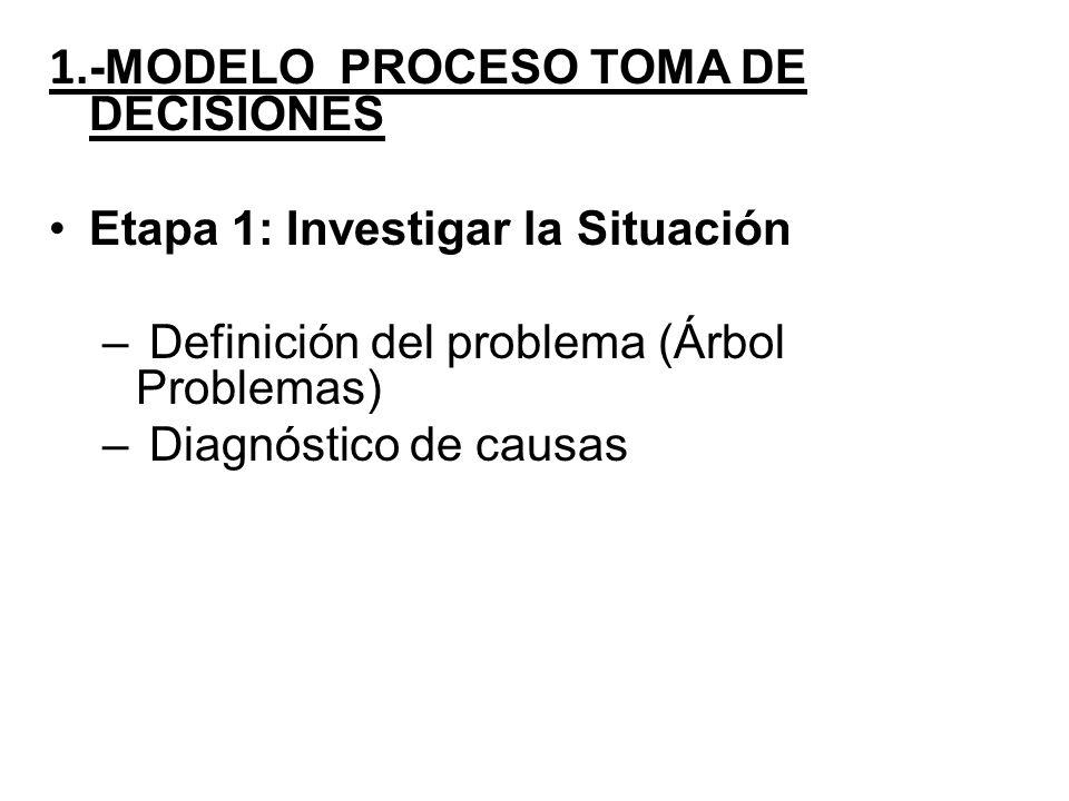 1.-MODELO PROCESO TOMA DE DECISIONES Etapa 1: Investigar la Situación – Definición del problema (Árbol Problemas) – Diagnóstico de causas
