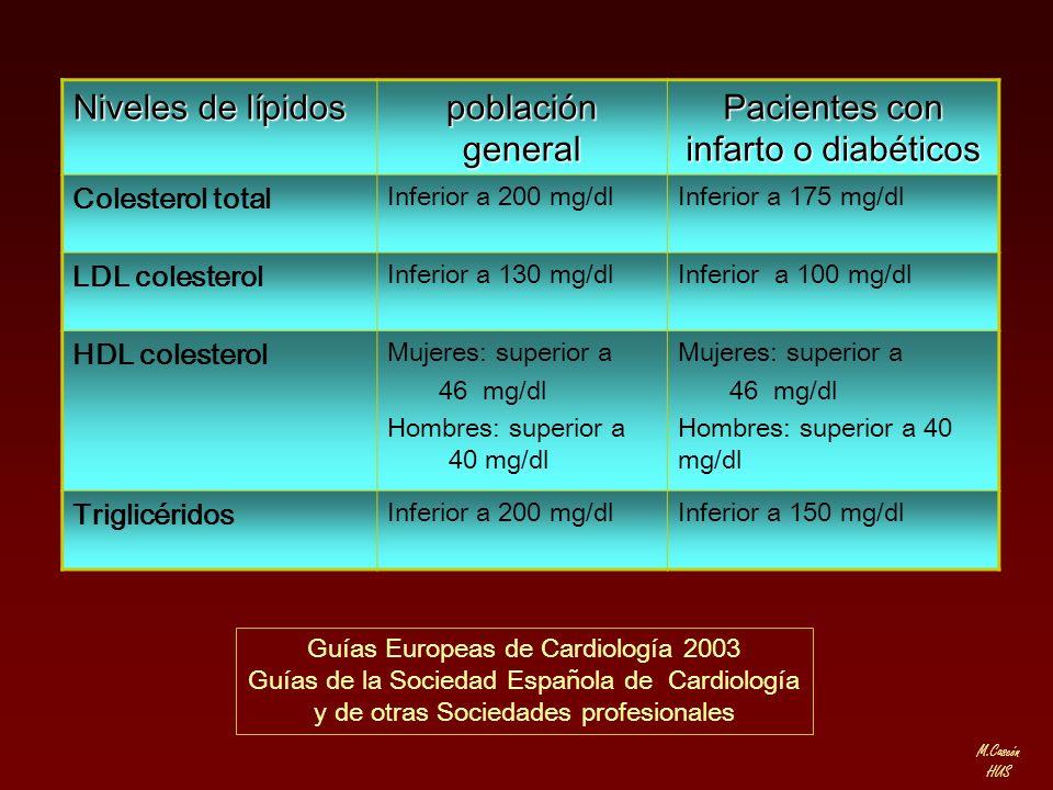 M.Cascón HUS Niveles de lípidos población general Pacientes con infarto o diabéticos Colesterol total Inferior a 200 mg/dlInferior a 175 mg/dl LDL col