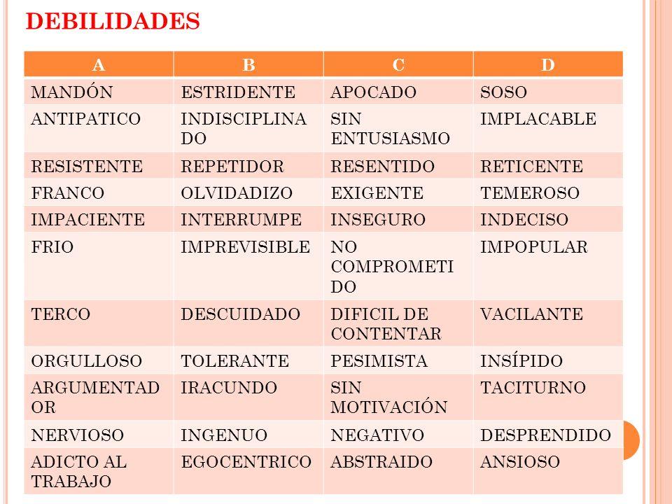 DEBILIDADES ABCD MANDÓNESTRIDENTEAPOCADOSOSO ANTIPATICOINDISCIPLINA DO SIN ENTUSIASMO IMPLACABLE RESISTENTEREPETIDORRESENTIDORETICENTE FRANCOOLVIDADIZ