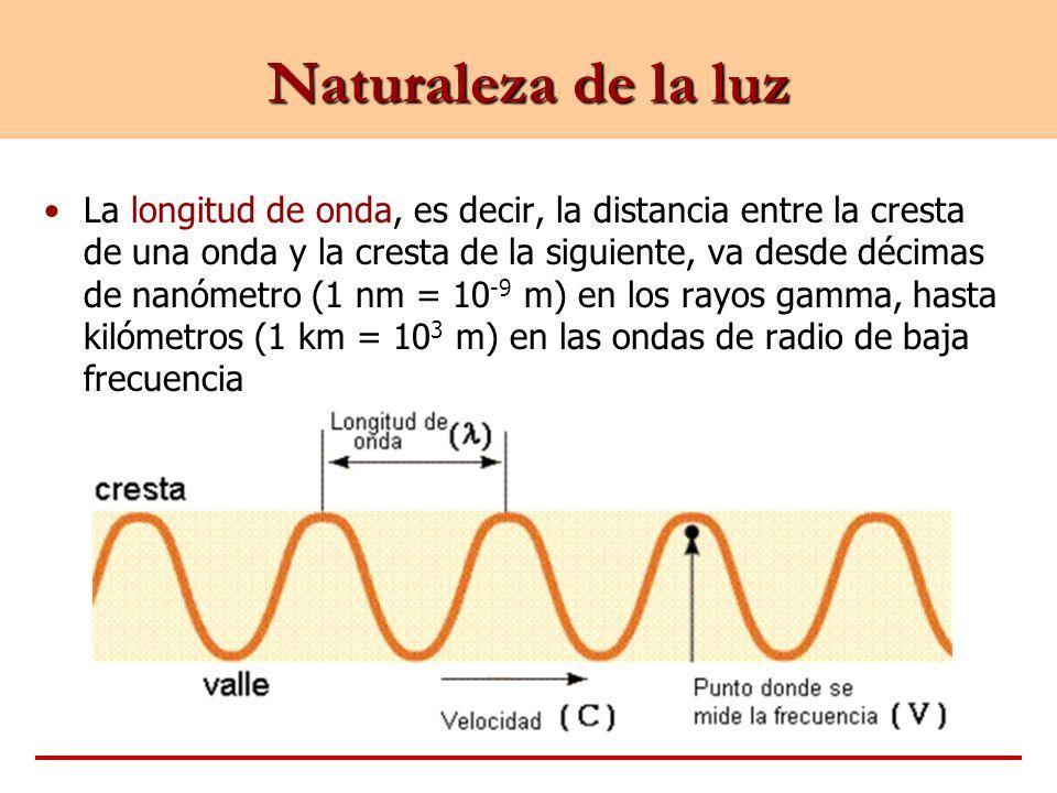 Naturaleza de la luz La longitud de onda, es decir, la distancia entre la cresta de una onda y la cresta de la siguiente, va desde décimas de nanómetr