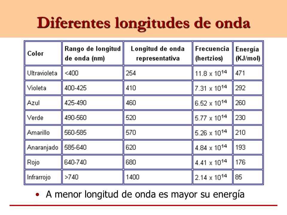 Diferentes longitudes de onda A menor longitud de onda es mayor su energía