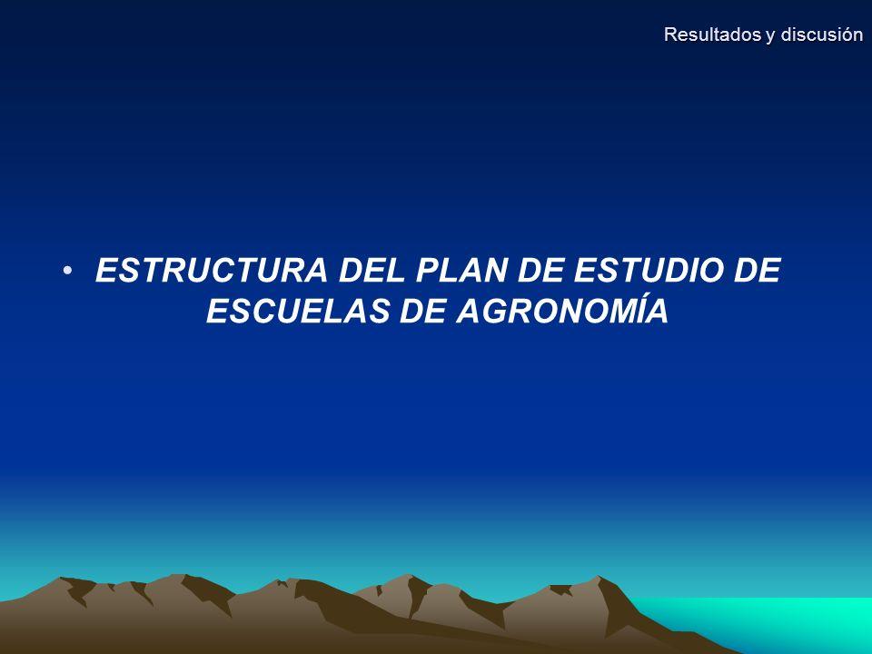 ESTRUCTURA DEL PLAN DE ESTUDIO DE ESCUELAS DE AGRONOMÍA Resultados y discusión