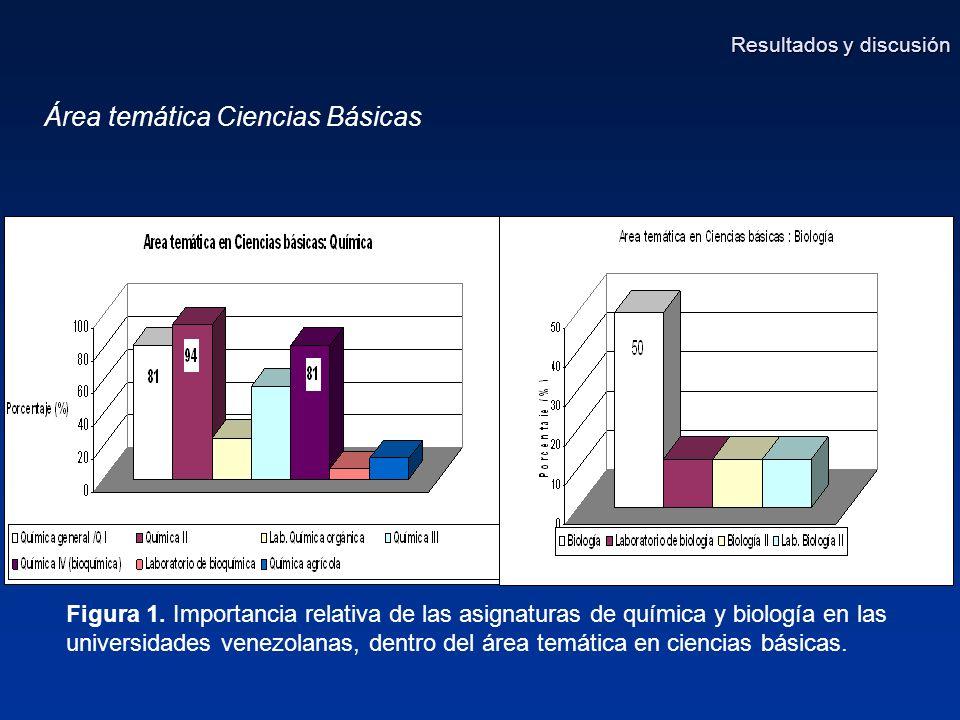 Área temática Ciencias Básicas Resultados y discusión Figura 1.