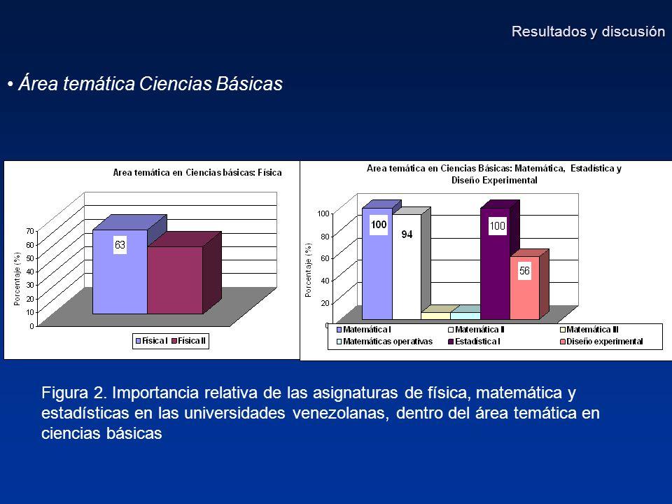 Área temática Ciencias Básicas Figura 2.