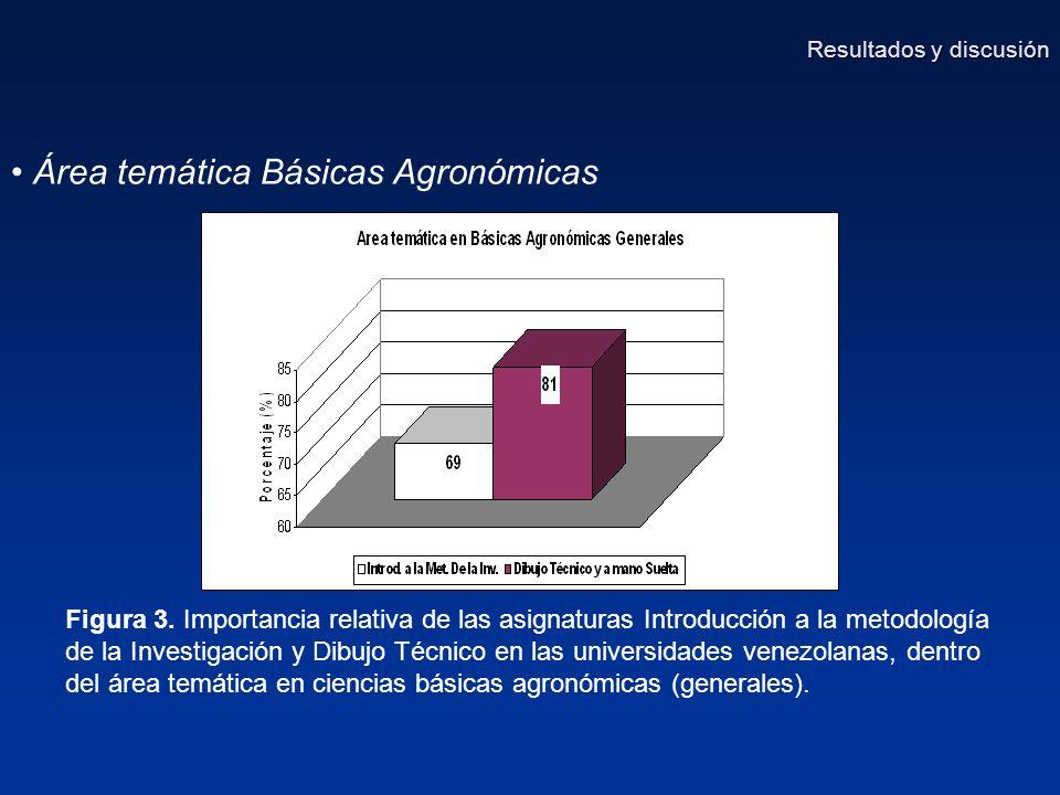 Área temática Básicas Agronómicas Figura 3.