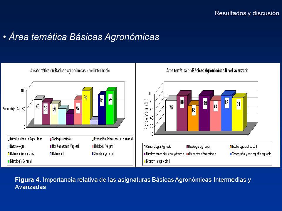 Área temática Básicas Agronómicas Figura 4.