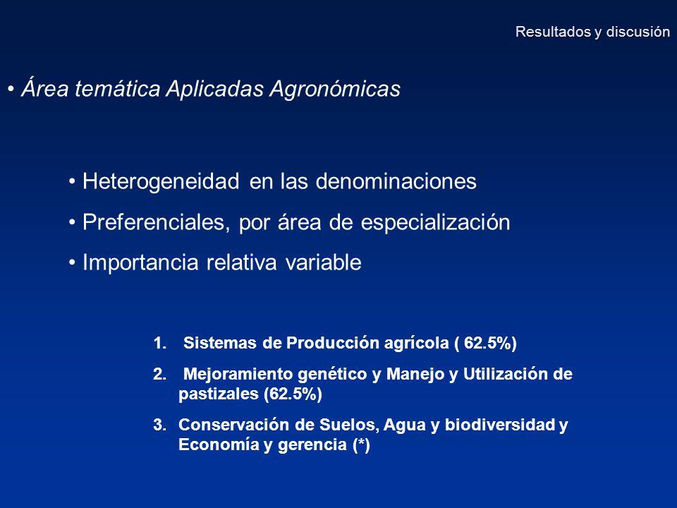 Área temática Aplicadas Agronómicas Resultados y discusión Heterogeneidad en las denominaciones Preferenciales, por área de especialización Importancia relativa variable 1.