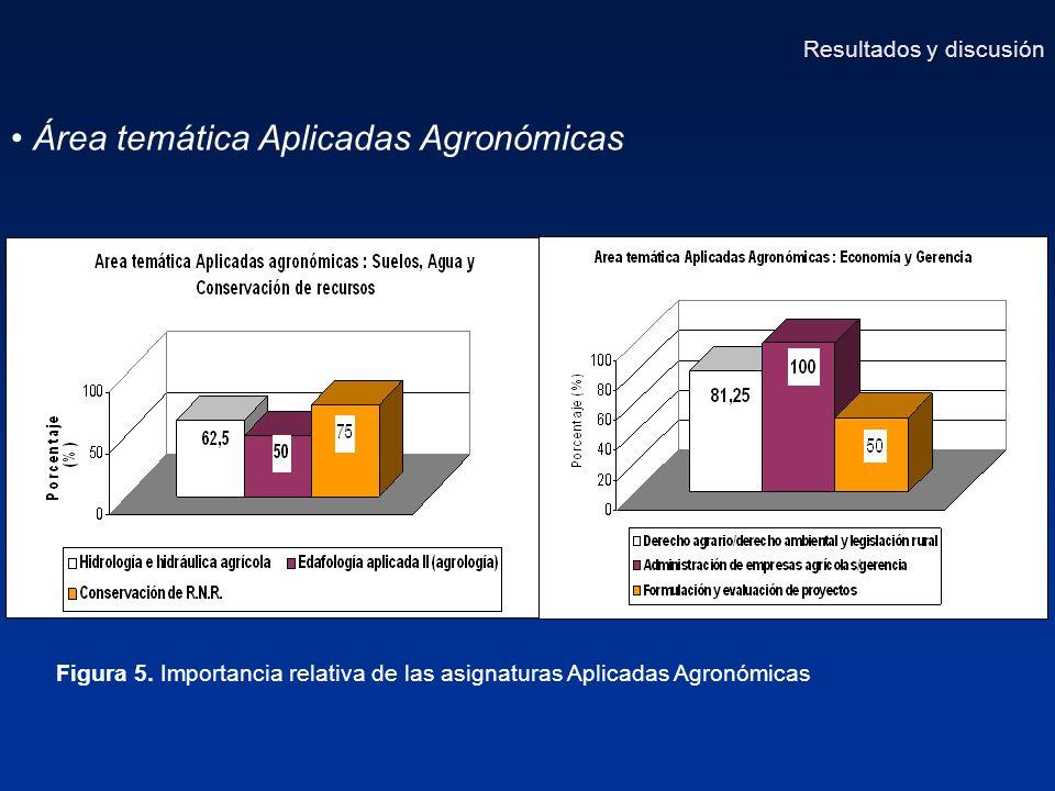 Área temática Aplicadas Agronómicas Figura 5.