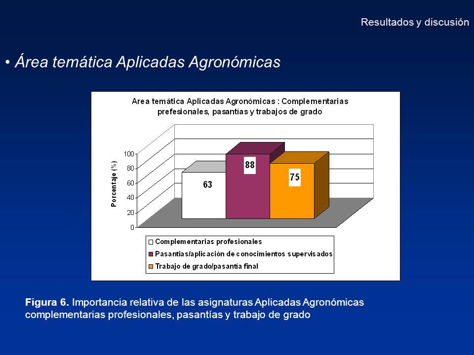 Área temática Aplicadas Agronómicas Figura 6.