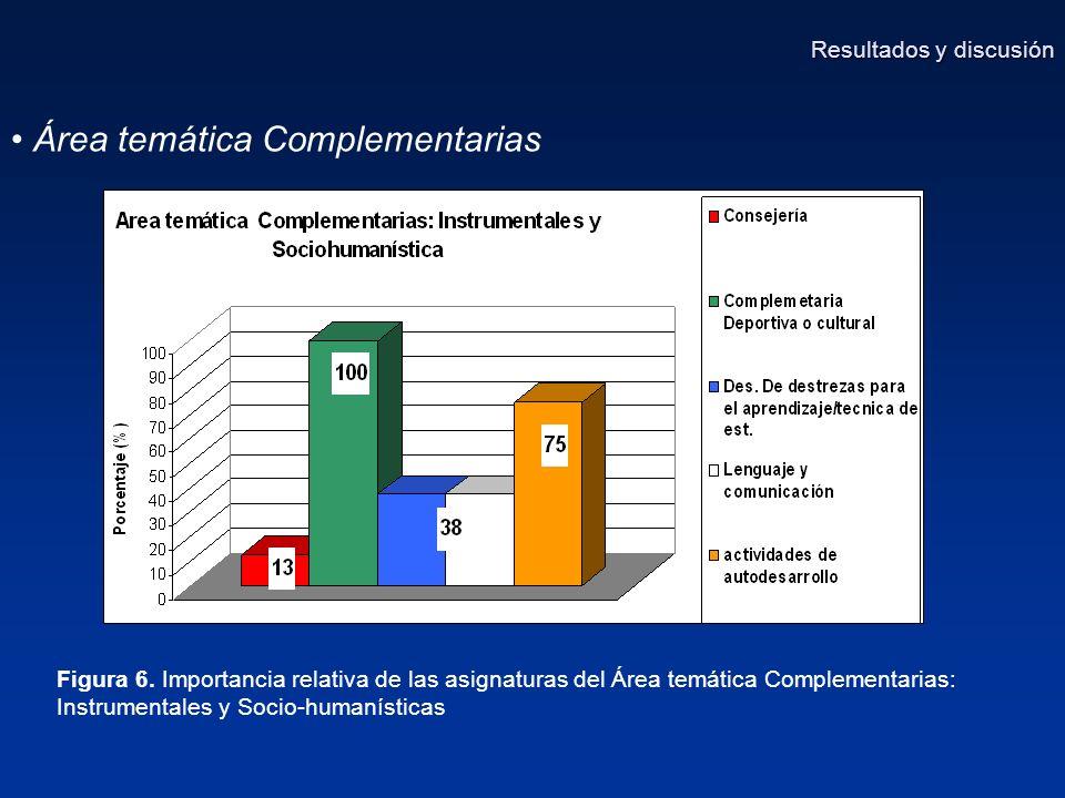 Área temática Complementarias Figura 6.