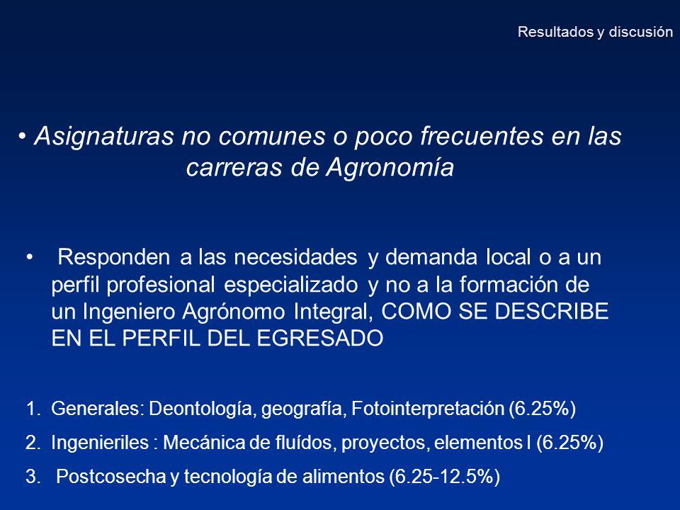 Asignaturas no comunes o poco frecuentes en las carreras de Agronomía Responden a las necesidades y demanda local o a un perfil profesional especializado y no a la formación de un Ingeniero Agrónomo Integral, COMO SE DESCRIBE EN EL PERFIL DEL EGRESADO 1.Generales: Deontología, geografía, Fotointerpretación (6.25%) 2.Ingenieriles : Mecánica de fluídos, proyectos, elementos I (6.25%) 3.