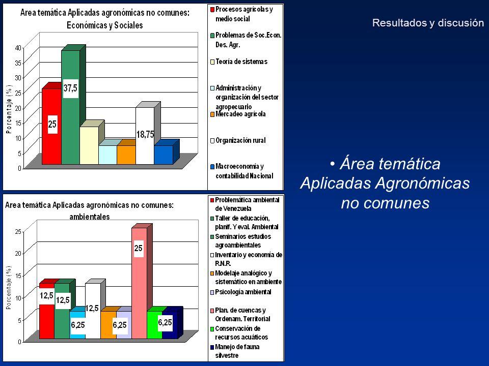 Área temática Aplicadas Agronómicas no comunes Resultados y discusión