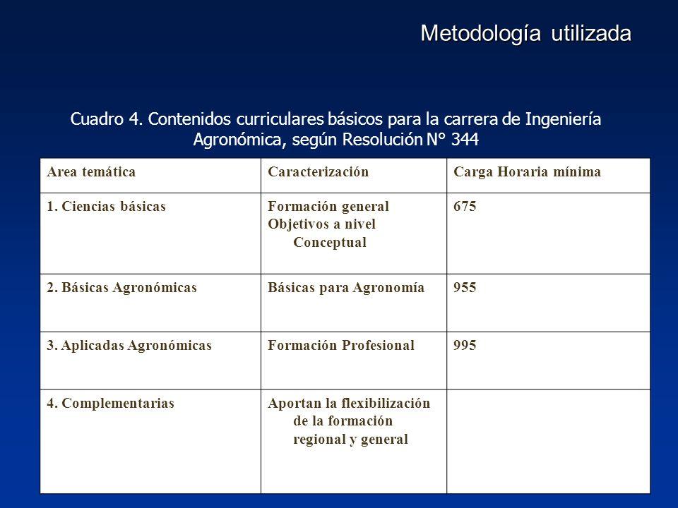 Metodología utilizada Area temáticaCaracterizaciónCarga Horaria mínima 1.