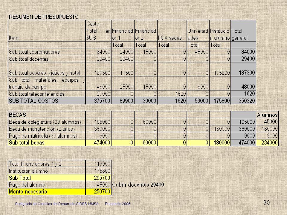 Postgrado en Ciencias del Desarrollo CIDES-UMSA Prospecto 2006 30
