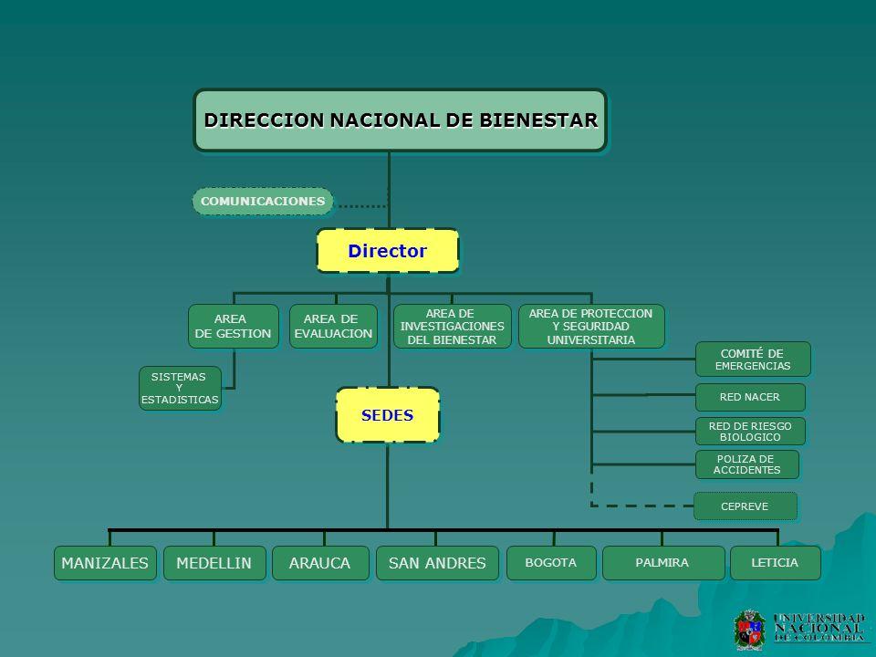 MANIZALES DIRECCION NACIONAL DE BIENESTAR Director SEDES COMUNICACIONES AREA DE EVALUACION AREA DE EVALUACION AREA DE GESTION AREA DE GESTION SISTEMAS
