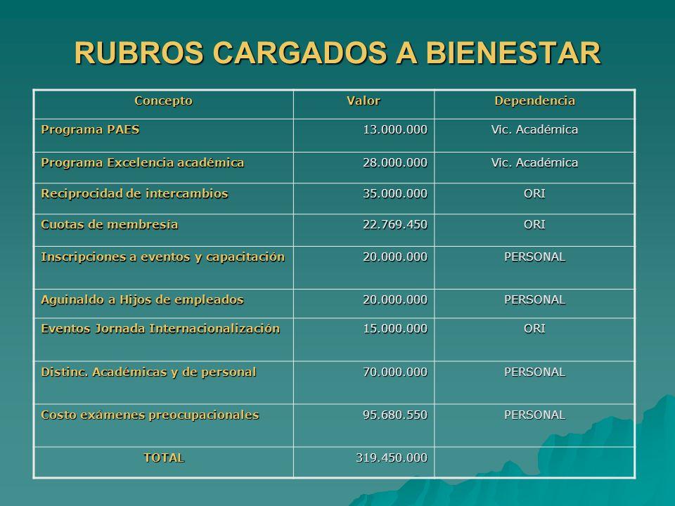ConceptoValorDependencia Programa PAES 13.000.000 Vic. Académica Programa Excelencia académica 28.000.000 Vic. Académica Reciprocidad de intercambios