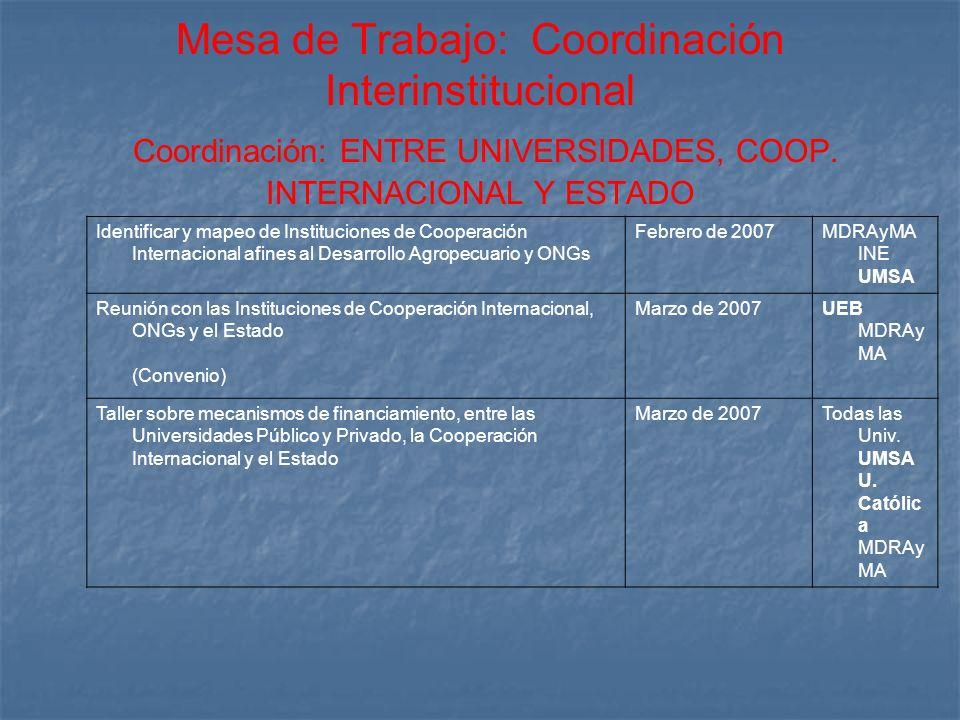 Mesa de Trabajo: Coordinación Interinstitucional Coordinación: ENTRE UNIVERSIDADES, COOP. INTERNACIONAL Y ESTADO Identificar y mapeo de Instituciones