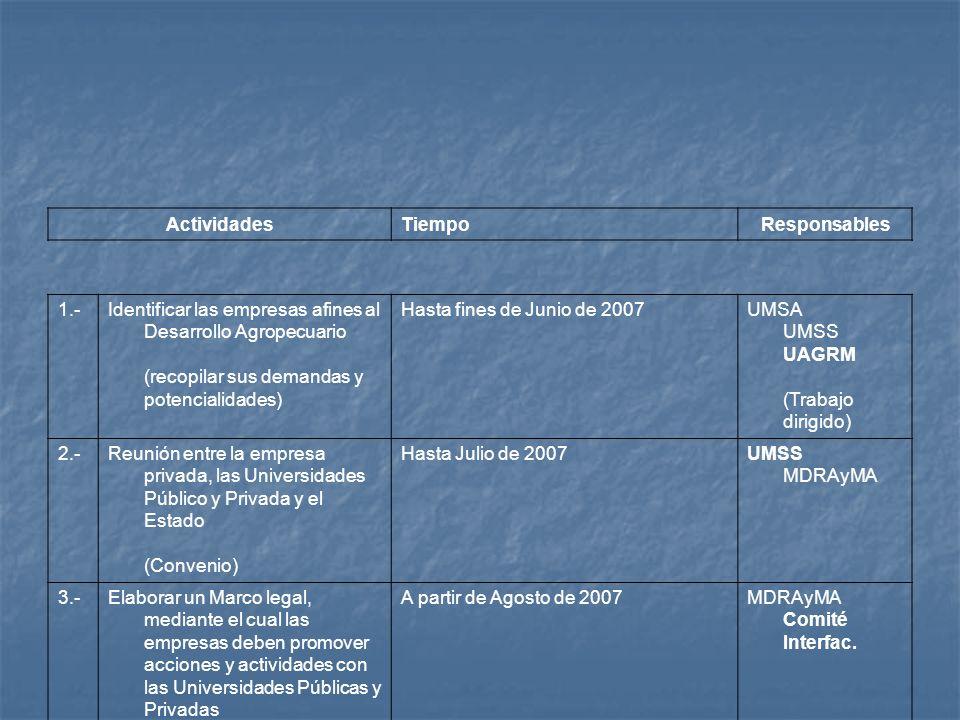 ActividadesTiempoResponsables 1.-Identificar las empresas afines al Desarrollo Agropecuario (recopilar sus demandas y potencialidades) Hasta fines de