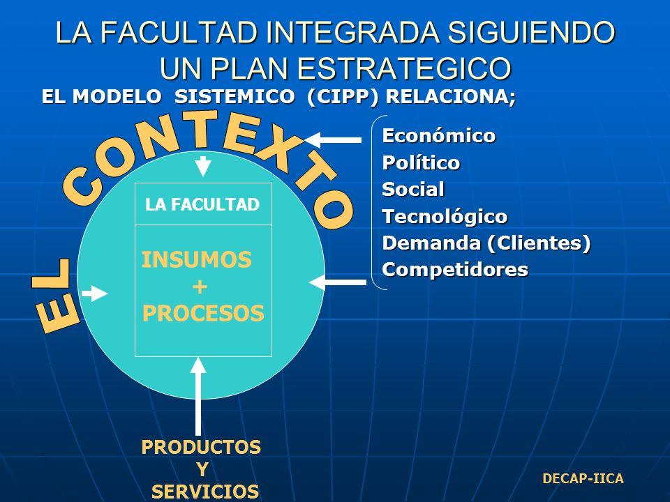 LA FACULTAD INTEGRADA SIGUIENDO UN PLAN ESTRATEGICO EL MODELO SISTEMICO (CIPP) RELACIONA; EconómicoPolíticoSocialTecnológico Demanda (Clientes) Competidores INSUMOS + PROCESOS LA FACULTAD PRODUCTOS Y SERVICIOS DECAP-IICA