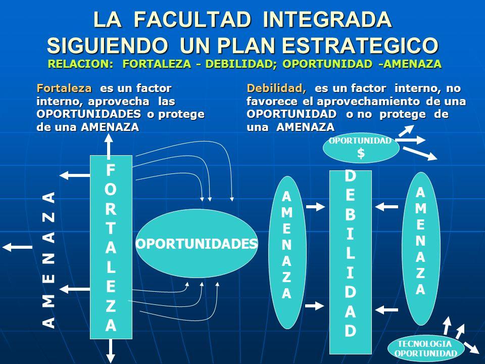 LA FACULTAD INTEGRADA SIGUIENDO UN PLAN ESTRATEGICO Fortaleza es un factor interno, aprovecha las OPORTUNIDADES o protege de una AMENAZA Debilidad, es un factor interno, no favorece el aprovechamiento de una OPORTUNIDAD o no protege de una AMENAZA FORTALEZAFORTALEZA RELACION: FORTALEZA - DEBILIDAD; OPORTUNIDAD -AMENAZA A M E N A Z A OPORTUNIDADES DEBILIDADDEBILIDAD AMENAZAAMENAZA AMENAZAAMENAZA OPORTUNIDAD $ TECNOLOGIA OPORTUNIDAD