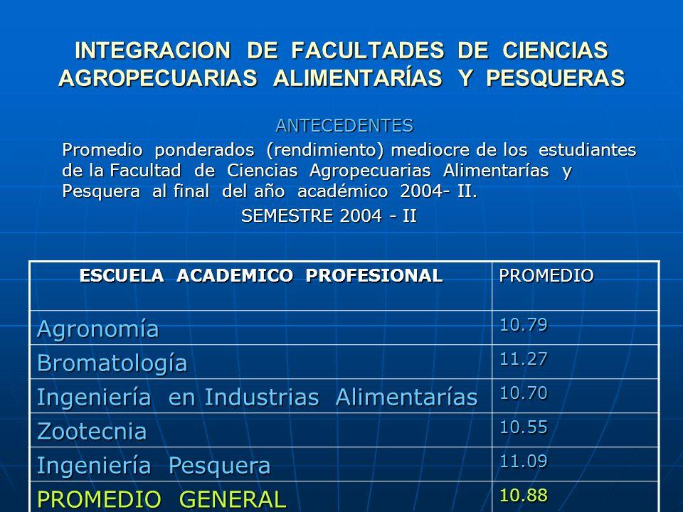 INTEGRACION DE FACULTADES DE CIENCIAS AGROPECUARIAS ALIMENTARÍAS Y PESQUERAS ANTECEDENTES Promedio ponderados (rendimiento) mediocre de los estudiantes de la Facultad de Ciencias Agropecuarias Alimentarías y Pesquera al final del año académico 2004- II.