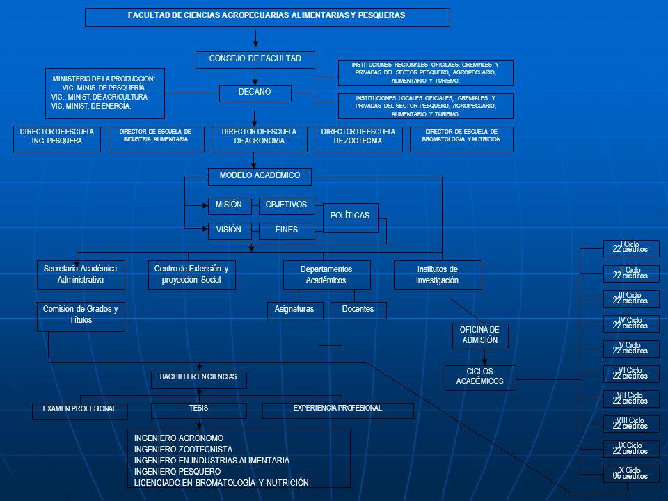 FACULTAD DE CIENCIAS AGROPECUARIAS ALIMENTARIAS Y PESQUERAS CONSEJO DE FACULTAD DIRECTOR DE ESCUELA DE AGRONOMÍA DIRECTOR DE ESCUELA DE ZOOTECNIA DIRECTOR DE ESCUELA DE BROMATOLOGÍA Y NUTRICIÓN DIRECTOR DE ESCUELA DE INDUSTRIA ALIMENTARÍA DIRECTOR DE ESCUELA ING.