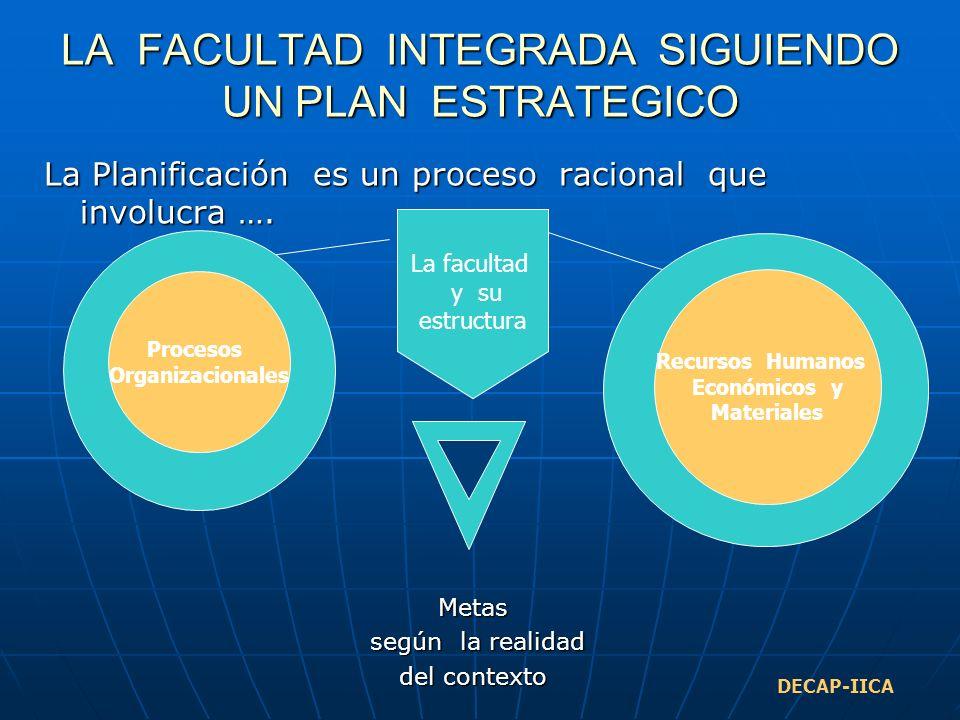 LA FACULTAD INTEGRADA SIGUIENDO UN PLAN ESTRATEGICO La Planificación es un proceso racional que involucra ….