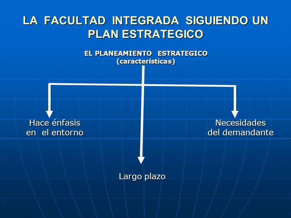 LA FACULTAD INTEGRADA SIGUIENDO UN PLAN ESTRATEGICO EL PLANEAMIENTO ESTRATEGICO (características) Hace énfasis en el entorno Necesidades del demandante Largo plazo