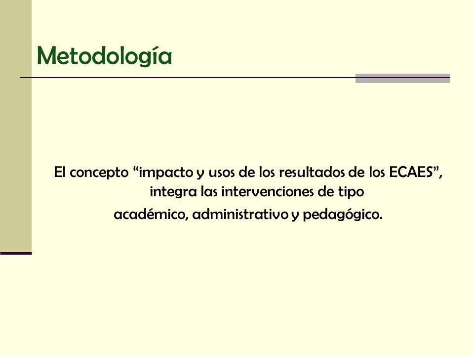 Metodología El concepto impacto y usos de los resultados de los ECAES, integra las intervenciones de tipo académico, administrativo y pedagógico.