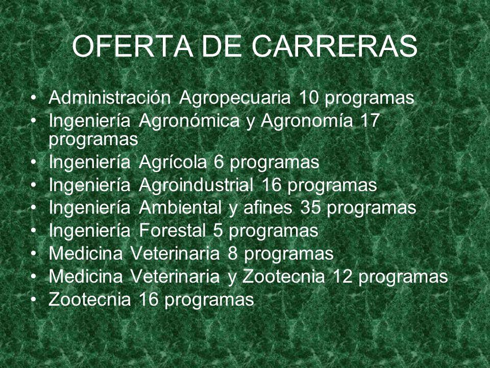 OFERTA DE CARRERAS Administración Agropecuaria 10 programas Ingeniería Agronómica y Agronomía 17 programas Ingeniería Agrícola 6 programas Ingeniería