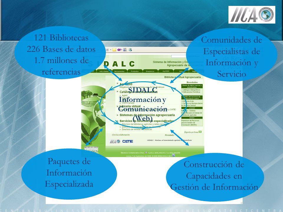121 Bibliotecas 226 Bases de datos 1.7 millones de referencias Sistema Gerencial de Revisión y Acuerdos < < < < SIDALC Información y Comunicación (Web