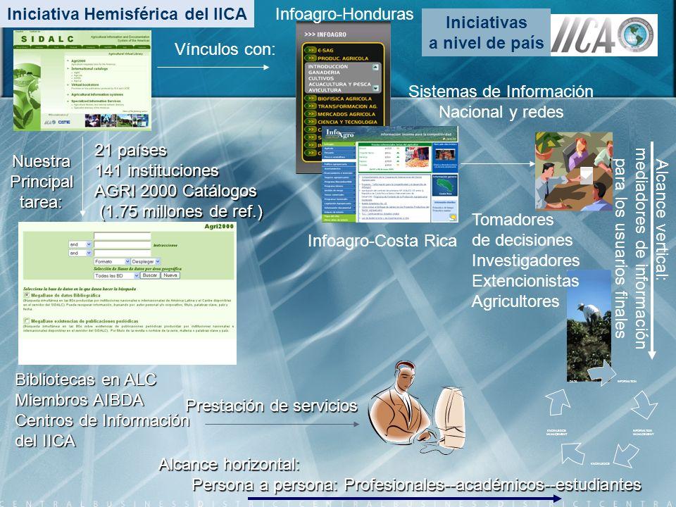 Infoagro-Honduras 21 países 141 instituciones AGRI 2000 Catálogos (1.75 millones de ref.) (1.75 millones de ref.) Vínculos con: Bibliotecas en ALC Mie