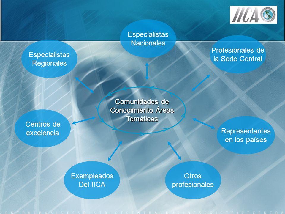 Comunidades de Conocimiento Áreas Temáticas < < < < < < < < < < Exempleados Del IICA Representantes en los países Especialistas Regionales Profesional