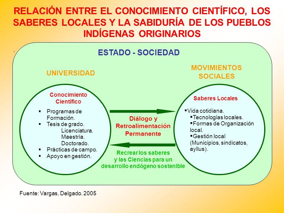 RELACIÓN ENTRE EL CONOCIMIENTO CIENTÍFICO, LOS SABERES LOCALES Y LA SABIDURÍA DE LOS PUEBLOS INDÍGENAS ORIGINARIOS.