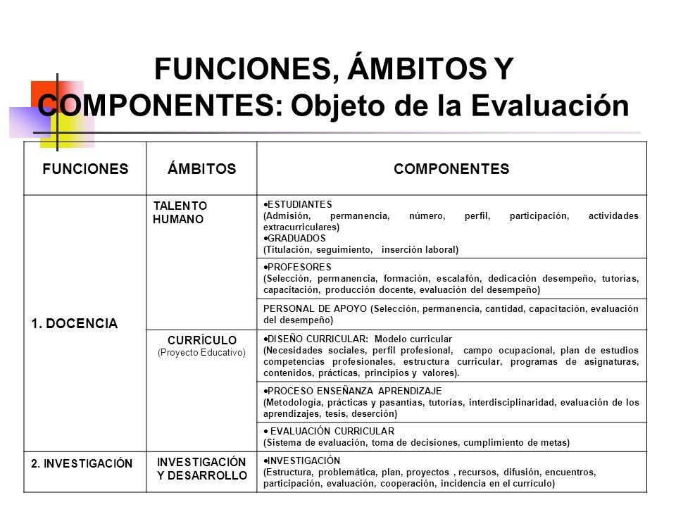 FUNCIONES, ÁMBITOS Y COMPONENTES: Objeto de la Evaluación FUNCIONESÁMBITOSCOMPONENTES 1. DOCENCIA TALENTO HUMANO ESTUDIANTES (Admisión, permanencia, n