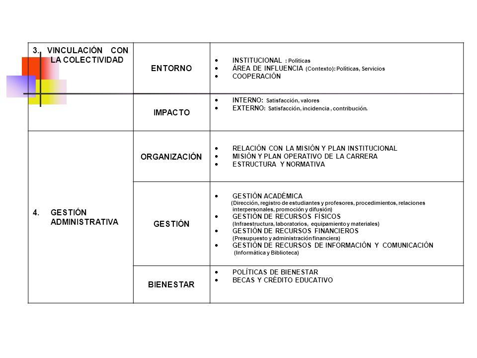 3. VINCULACIÓN CON LA COLECTIVIDAD ENTORNO INSTITUCIONAL : Políticas ÁREA DE INFLUENCIA (Contexto): Políticas, Servicios COOPERACIÓN IMPACTO INTERNO: