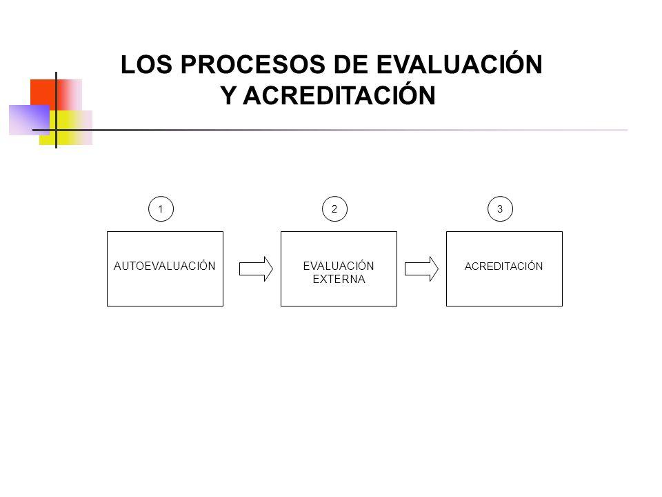 LOS PROCESOS DE EVALUACIÓN Y ACREDITACIÓN AUTOEVALUACIÓNEVALUACIÓN EXTERNA ACREDITACIÓN 123