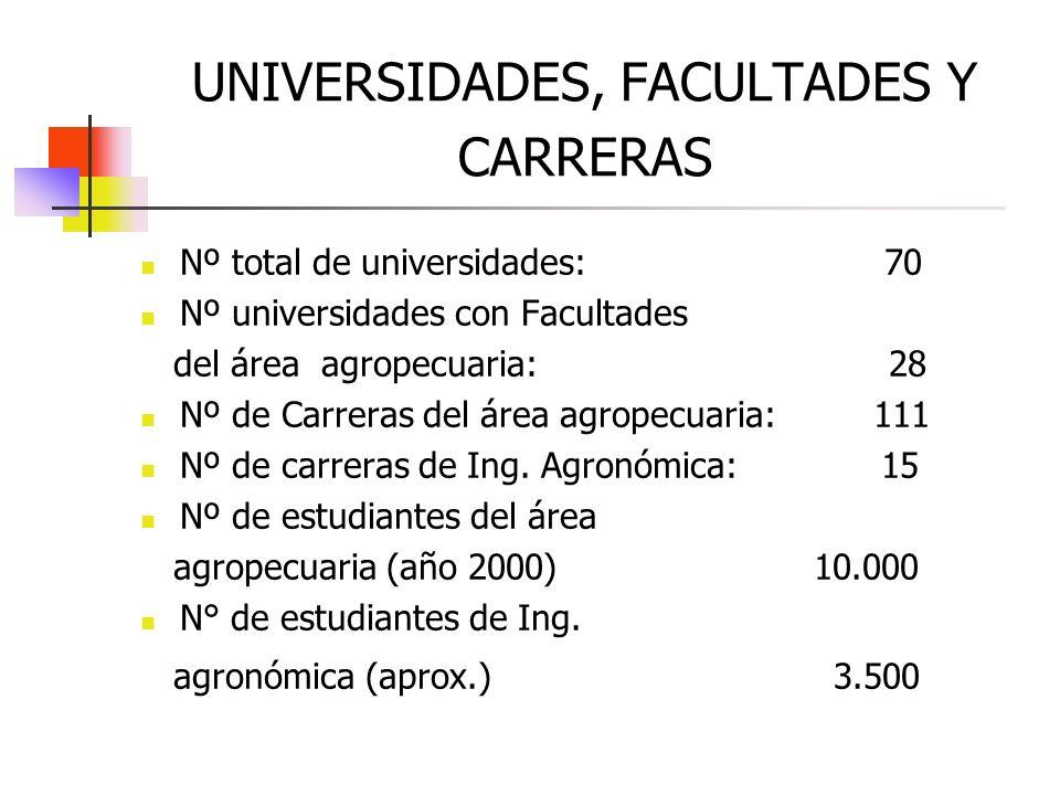 UNIVERSIDADES, FACULTADES Y CARRERAS Nº total de universidades: 70 Nº universidades con Facultades del área agropecuaria: 28 Nº de Carreras del área a