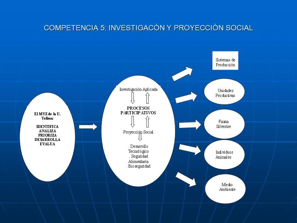 COMPETENCIA 5: INVESTIGACÓN Y PROYECCIÓN SOCIAL