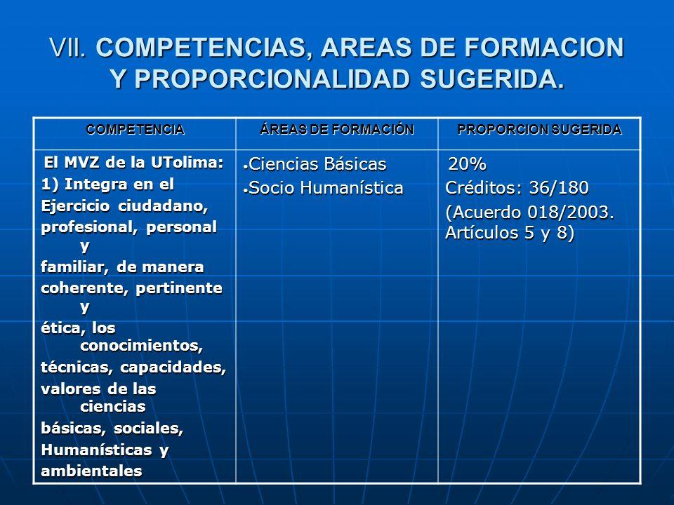 VII. COMPETENCIAS, AREAS DE FORMACION Y PROPORCIONALIDAD SUGERIDA. COMPETENCIA ÁREAS DE FORMACIÓN PROPORCION SUGERIDA El MVZ de la UTolima: El MVZ de